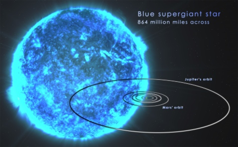 Blue Supergiant