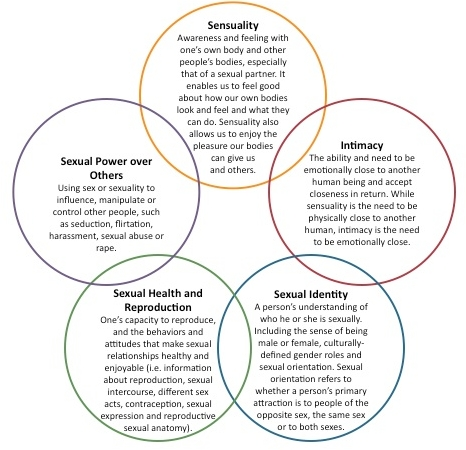 circlessexuality