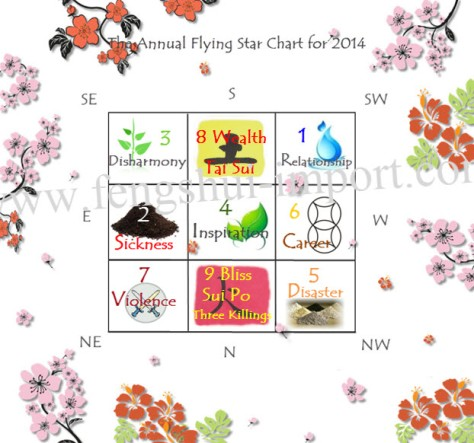 fengshui_flyingstar2014
