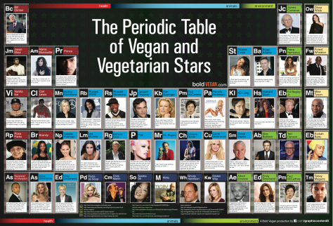 the-periodic-table-of-vegan-and-vegetarian-stars_50ad3cb8f07cb