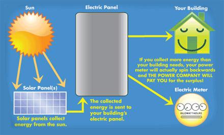 solar energy gemeration