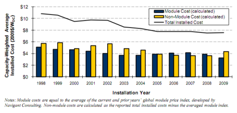 solar-panels-cost-nrel-report-dec-2010