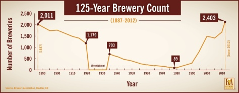 number-of-breweries-in-the-usa-june-2012