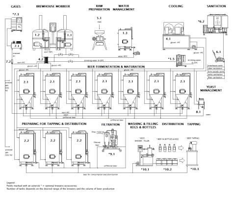 scheme-microbrewery-mbr-cf-001-en1