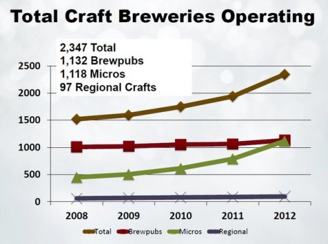 Total-Craft-Breweries-Operating