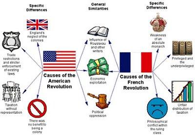 Economic Causes of the American Revolution   Nerdome